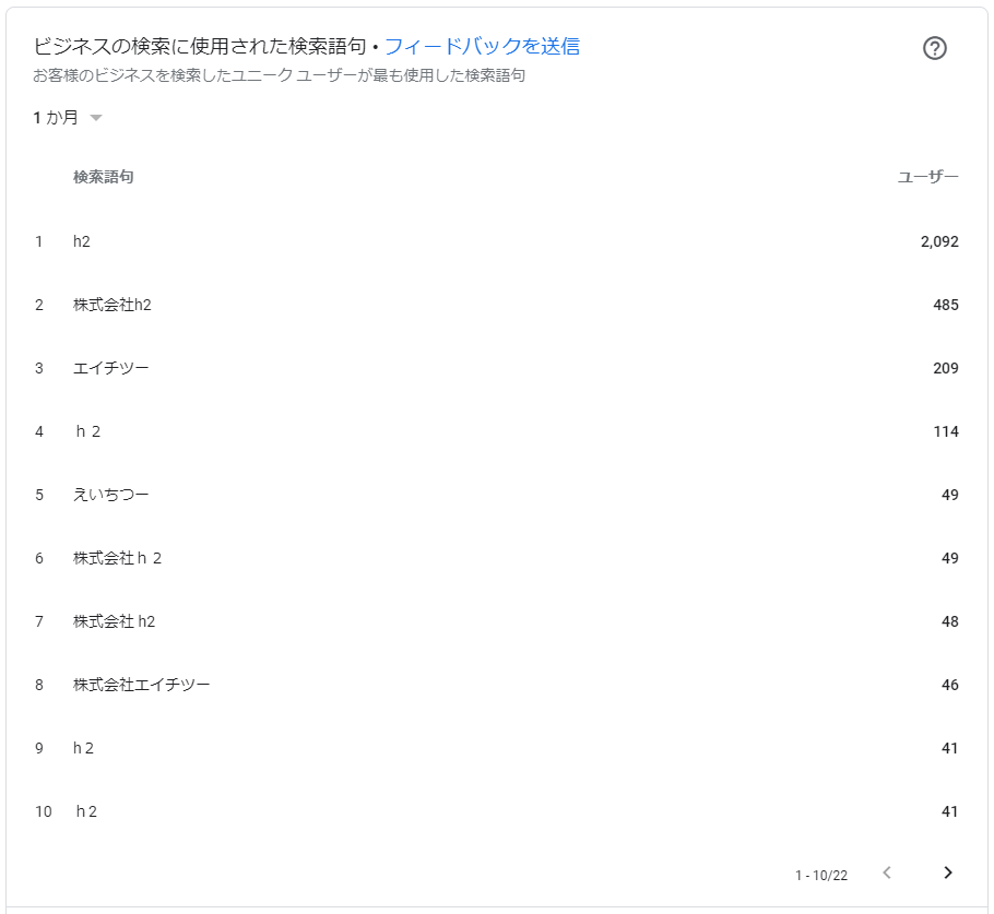インサイトの検索語句ボリューム
