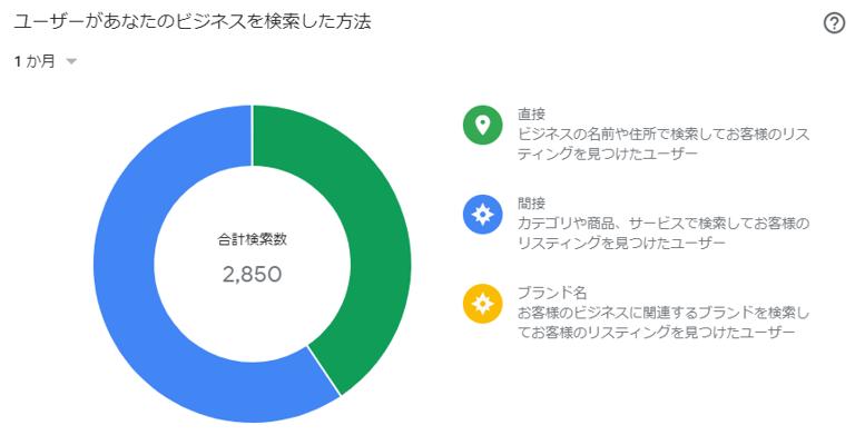 ユーザーがあなたのビジネスを検索した方法